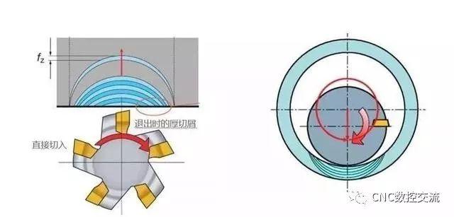什么是CNC加工铣削黄金法则?可以使刀具寿命轻松翻倍的加工策略