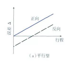 螺距补偿和反向间隙的调整