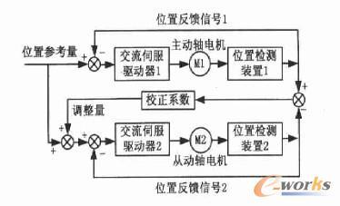 NUM数控系统在机床双轴同步控制中的应用