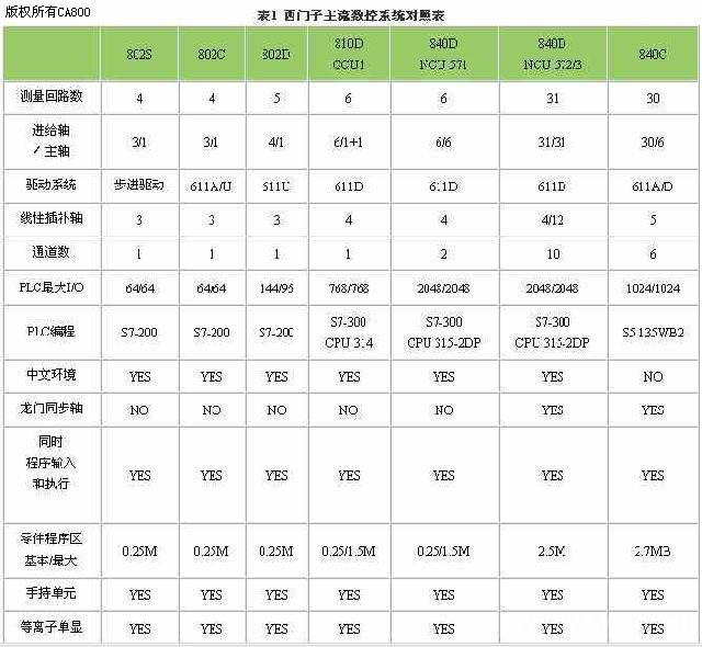 数控改造与西门子数控系统性能对照---机床行业应用案例-机床行业频道-中国自动化网