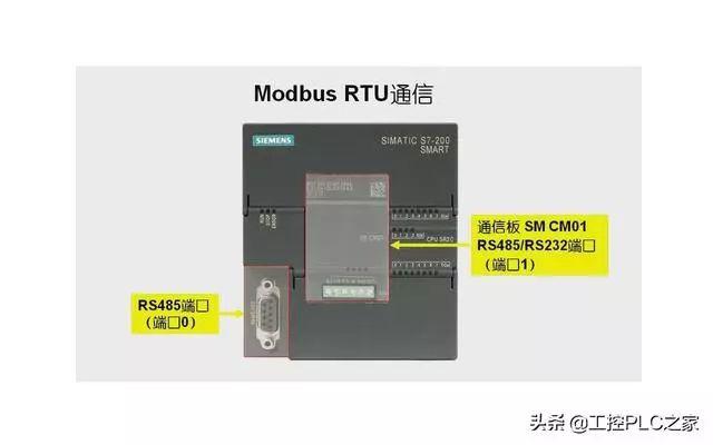 西门子S7-200 SMART Modbus RTU通信,从站程序编写