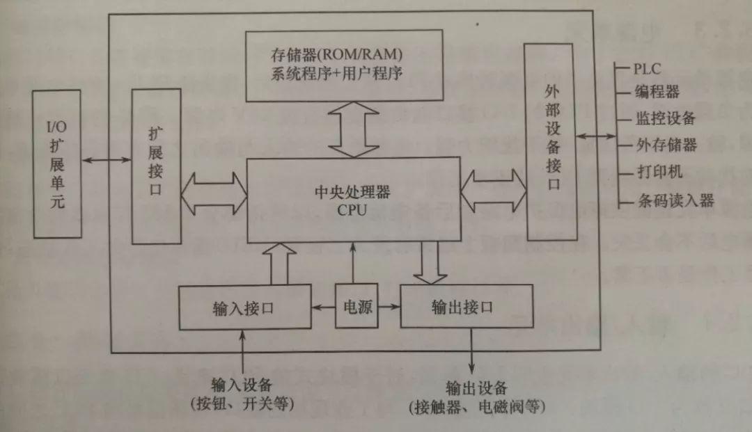 总结PLC常见的八大问题,修理调试更轻松~
