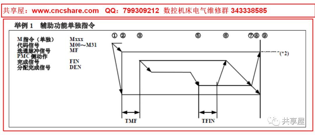 关于FANUC M代码的常用使用方法介绍