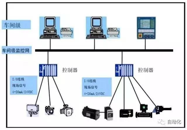 PLC、DCS、FCS三大工业控制系统的区别