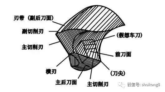 麻花钻的几何角度与刃磨精度的关系