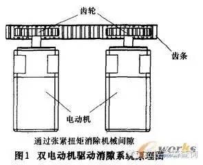 西门子数控系统双电动机驱动消隙功能提高机床传动精度