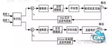 激光跟踪仪标定五轴数控加工中心主轴技术