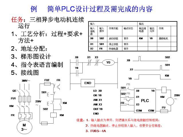 三菱PLC编程经典案例
