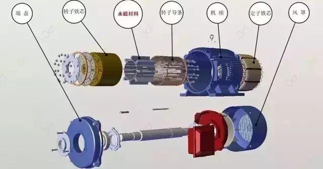 什么是永磁电机