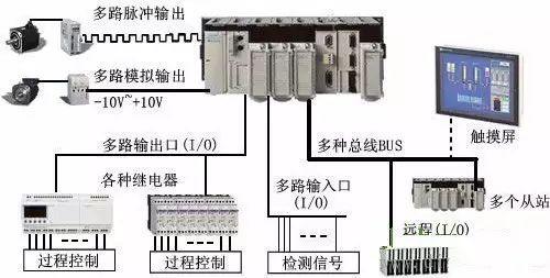 PLC常见的六大应用