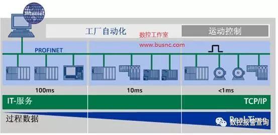 西门子数控系统的高速伺服总线PROFIBUS / PROFINET介绍