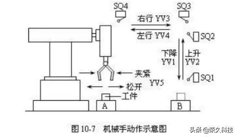 新手入门:三菱 PLC编程控制机械手