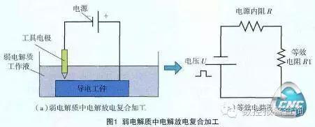 弱电解质中电解放电复合数控加工工艺技术