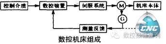 数控机床运行原理与数控机床维修探讨
