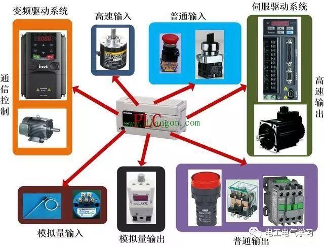 从零开始学习PLC 从简单入门到阶段化的过程