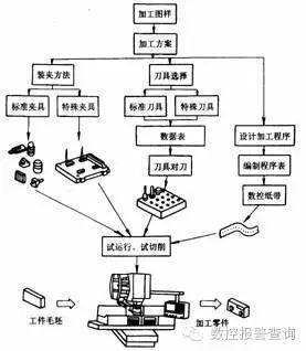 数控加工工艺系统的组成