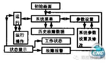 西门子840D数控系统主轴如何实现自动换档
