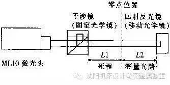 6大激光干涉仪影响因素