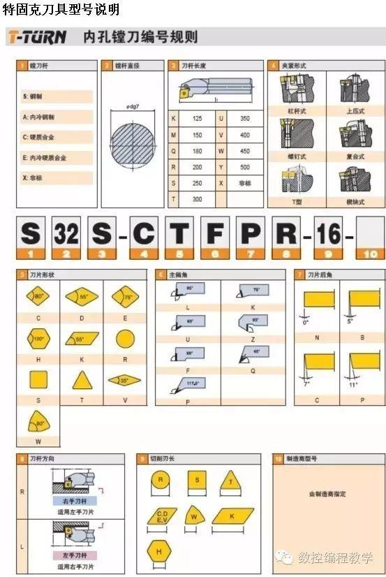 如何识别刀杆类型——数控车床通用刀杆型号识别