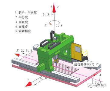 快速检测五轴机床的动态精度,这个主意好!