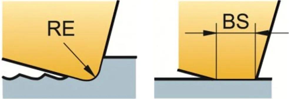 铣削加工表面的形成取决于什么?