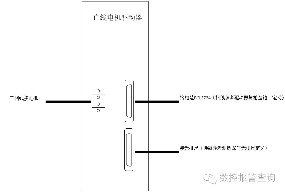 柏楚系统闭环卡搭配直线电机的调试过程