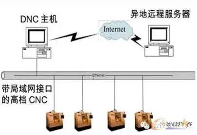 基于以太网的数控机床控制系统核心深入