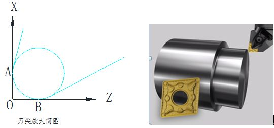 邹军:数控车刀具半径补偿G41/G42代码指令的应用
