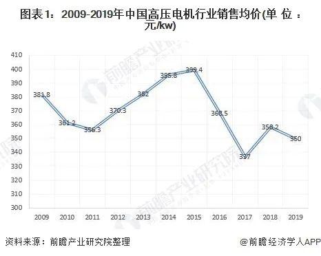 2020年中国电机行业发展现状与市场前景分析