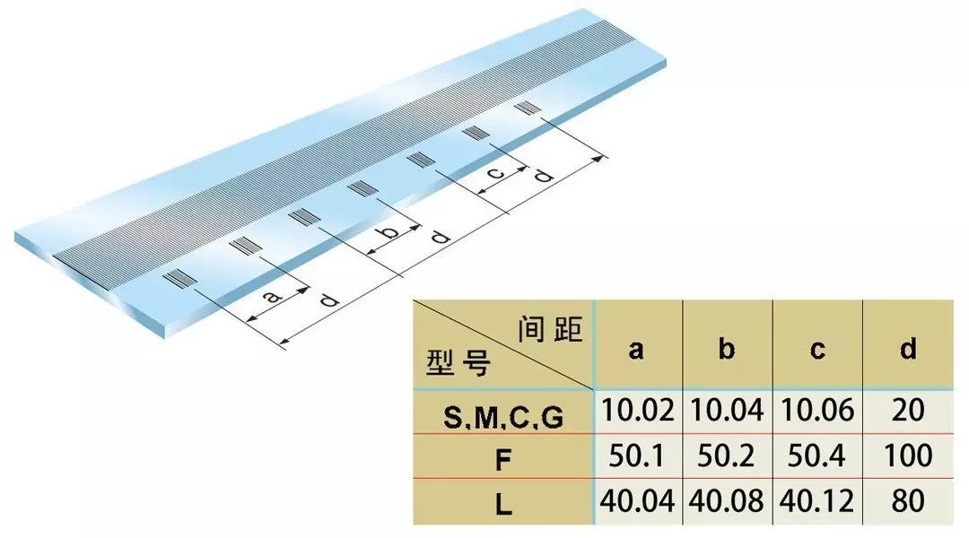 发格光栅尺寻找零点有几种方式 ?