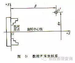 数控车床编程时的坐标系统和对刀问题