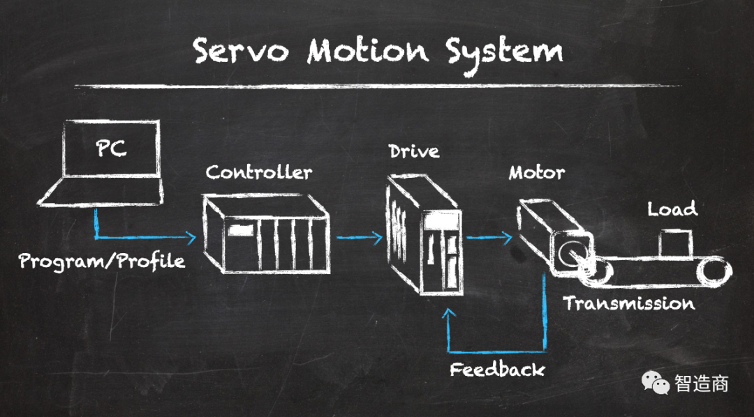 伺服系统的选型要考虑哪些方面的应用需求