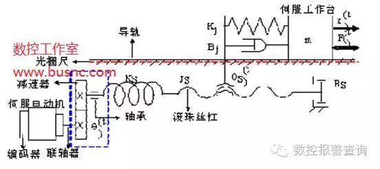 数控机床摩擦误差产生的原因及摩擦误差的补偿方法