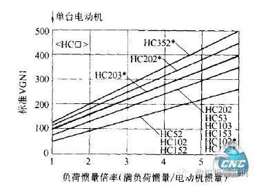 三菱EZMotion—NCE60数控系统的调试