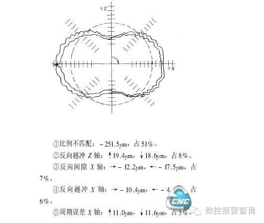 应用球杆仪分析数控机床误差