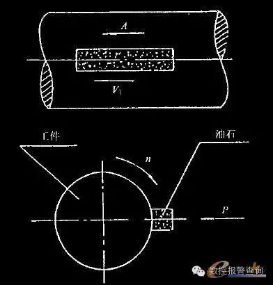数控技术在振动研磨装置中的应用