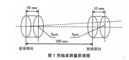 同轴度如何进行测量?