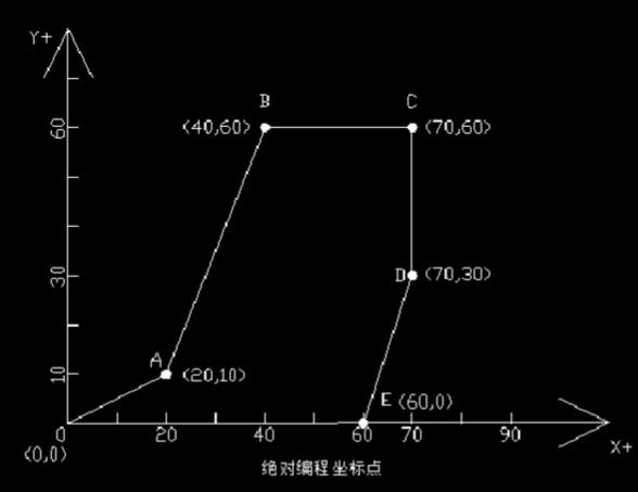 数控机床绝对坐标与增量坐标编程运用,一学便会