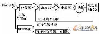 FANUC 数控系统伺服驱动优化在数控机床上的应用