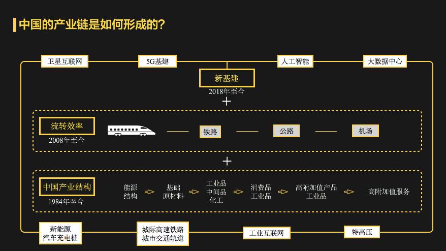 中国为什么一定要搞新基建?到2030年你就都明白了!