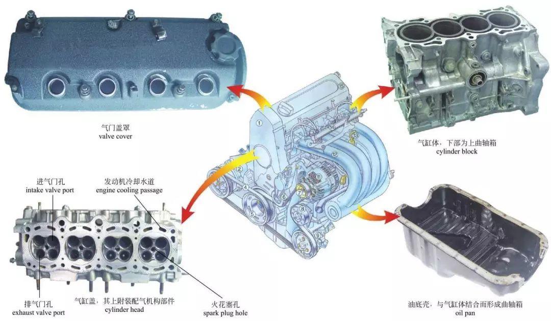 图解汽车发动机内部构造,长知识!