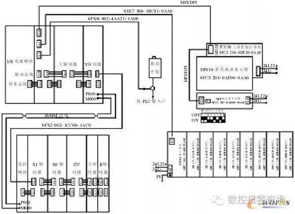 高速加工中心数控系统开发和应用