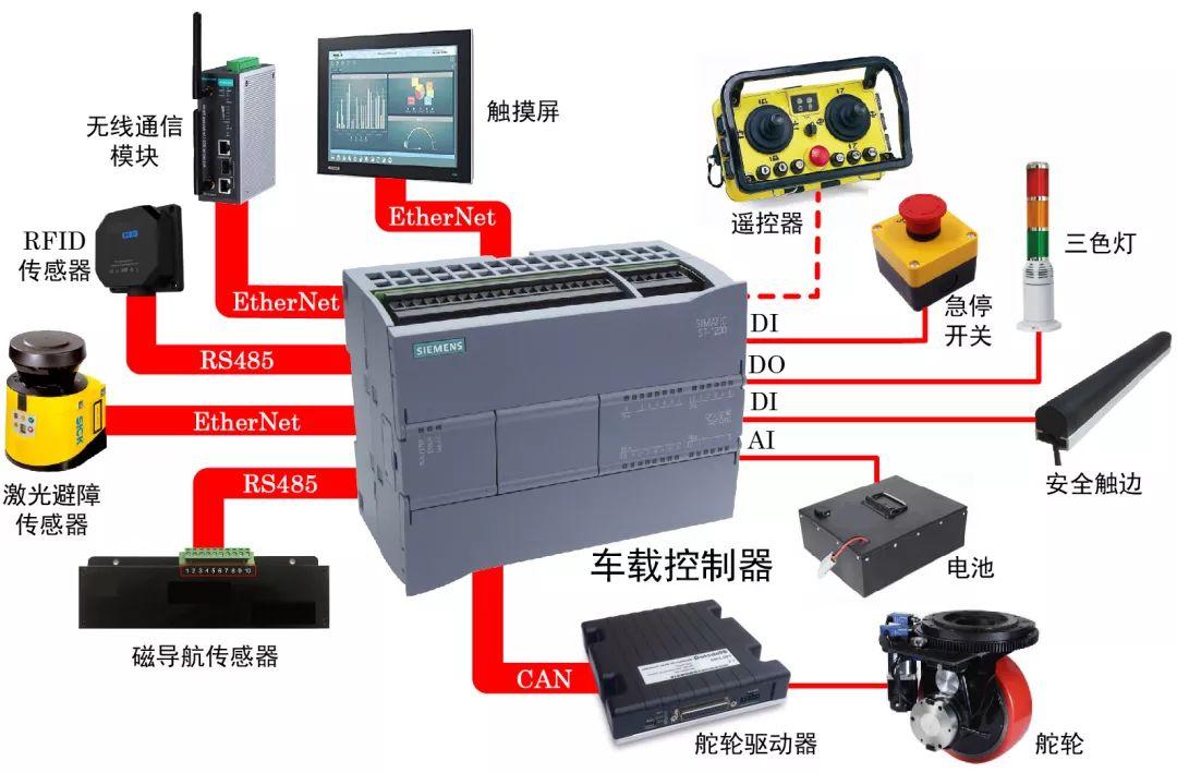 如何用S7-1200搭建一个完整AGV控制系统!