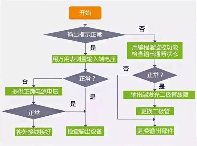 PLC故障排除流程图,一步步超清晰