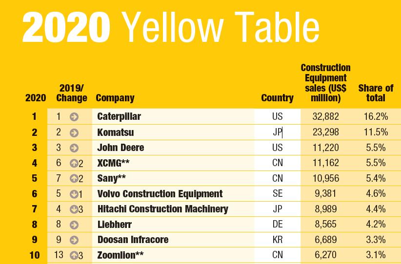 2020年全球工程机械制造商50强发布,9家中国企业上榜!