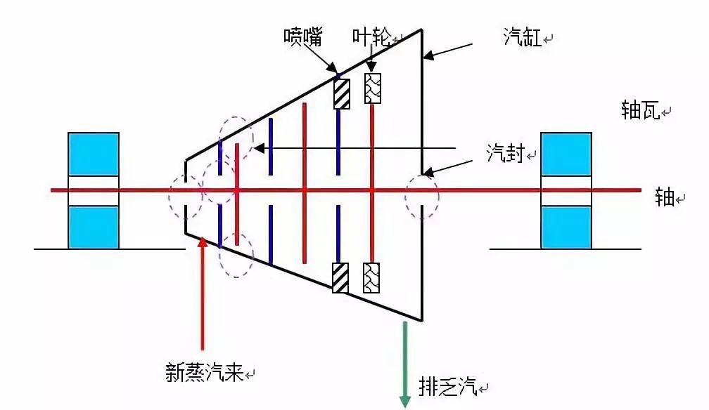 汽轮机轴向位移和胀差概念分析