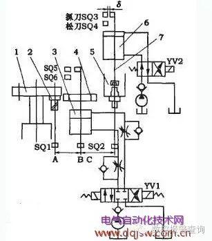 PLC在数控机床上故障维修方法