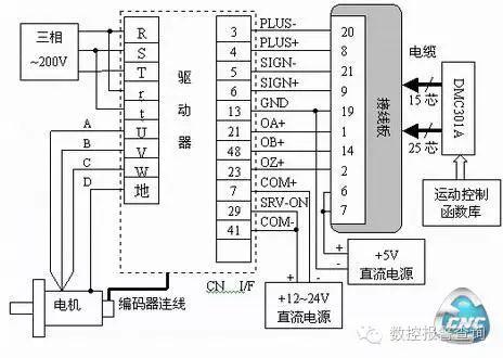 单轴运动控制卡在数控冲床进给系统中应用