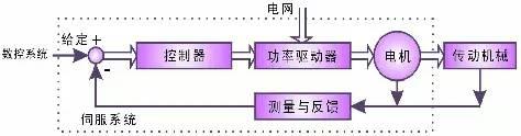 数控机床中伺服系统的现状分析