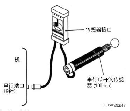 球杆仪进行对数控铣床精度检测与调整和使用